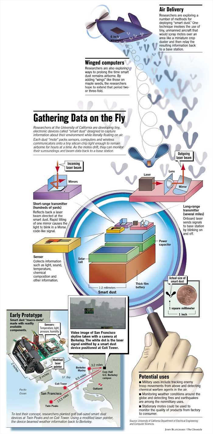 smart dust Smartdust is a system of many tiny microelectromechanical systems (mems) such as sensors, robots, or other devices, that can detect, for example, light, temperature, vibration, magnetism, or chemicals.
